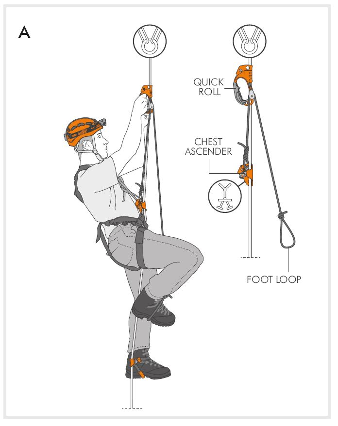 Innovative handle ascender with integrated pulley ideal for caving and rope work. Caving. Used in conjunction with a chest ascender (e.g. CHEST ASCENDER+), it allows for rope ascent with MAO technique (Fig A).