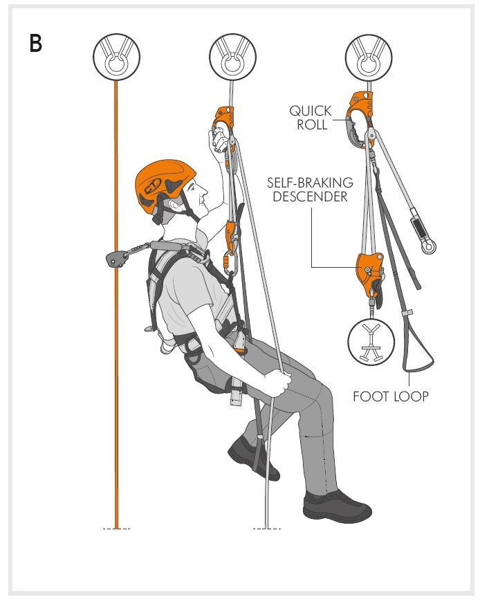 Innovative handle ascender with integrated pulley ideal for caving and rope work. Rope work: used in conjunction with a self-braking descender (e.g.a SPARROW) it allows for ascending the work rope. Ideal for placing protection and for rock scaling on crags (Fig B).