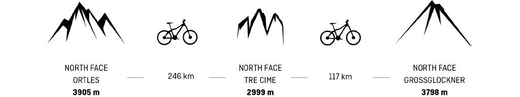 9.628 metri di dislivello e 391 chilometri a piedi, sugli sci e in mountain bike.