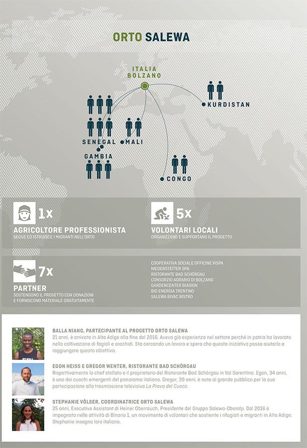 Orto Salewa per migranti e rifugiati