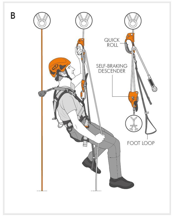 La maniglia bloccante di risalita Quick Roll per Lavoro su fune. Utilizzata in abbinamento con un discensore auto-frenante (es. SPARROW) consente la risalita della corda di lavoro. Ideale per la chiodatura e disgaggio di falesie (Fig B).
