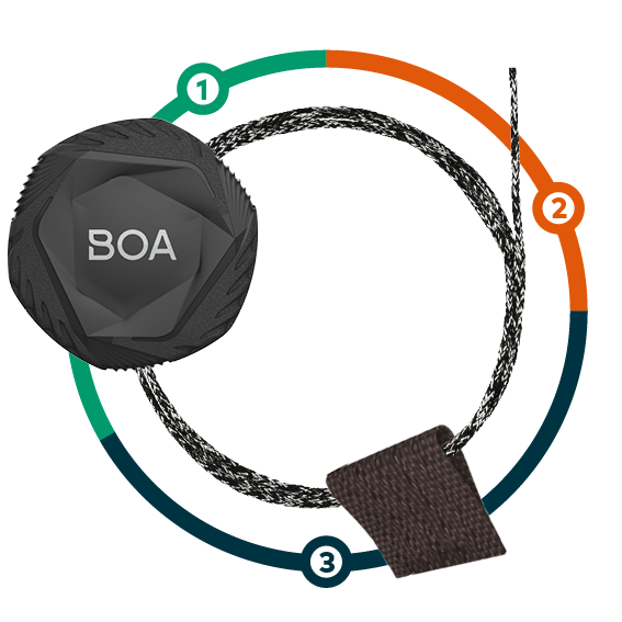 The Boa® Fit System
