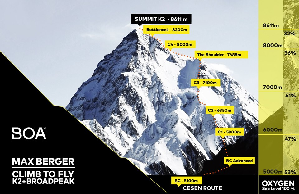 K2 and Max Berger's Climb2Fly project.